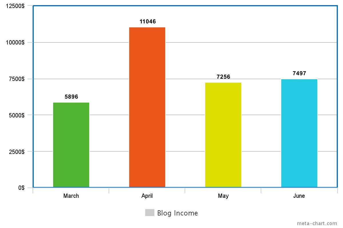 March - June Blog Income