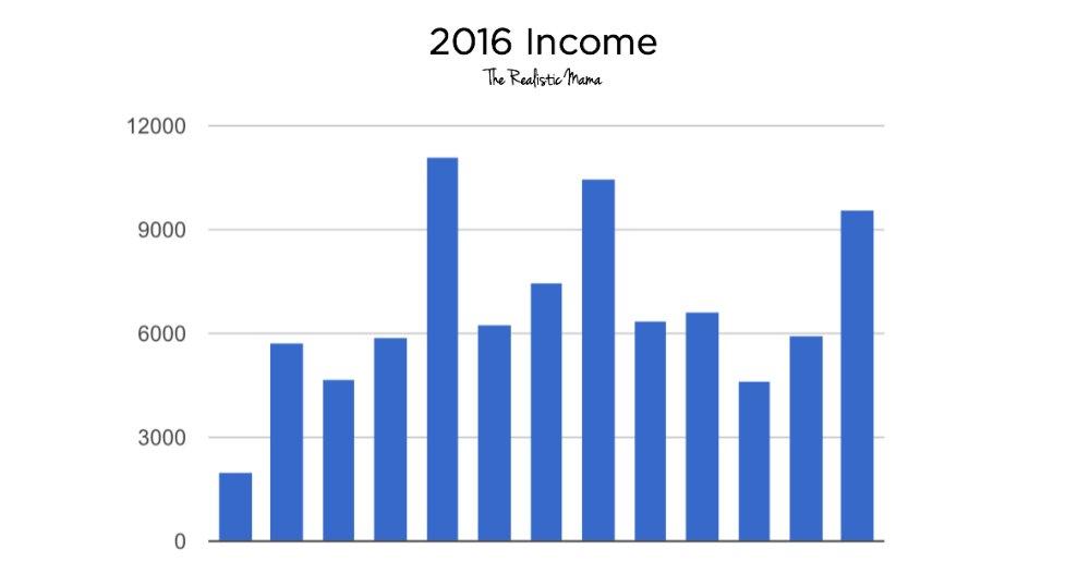 2016 Blogging Income - The Realistic Mama